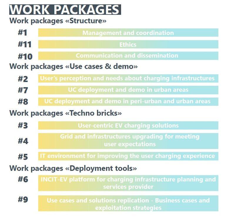 work packages incitev